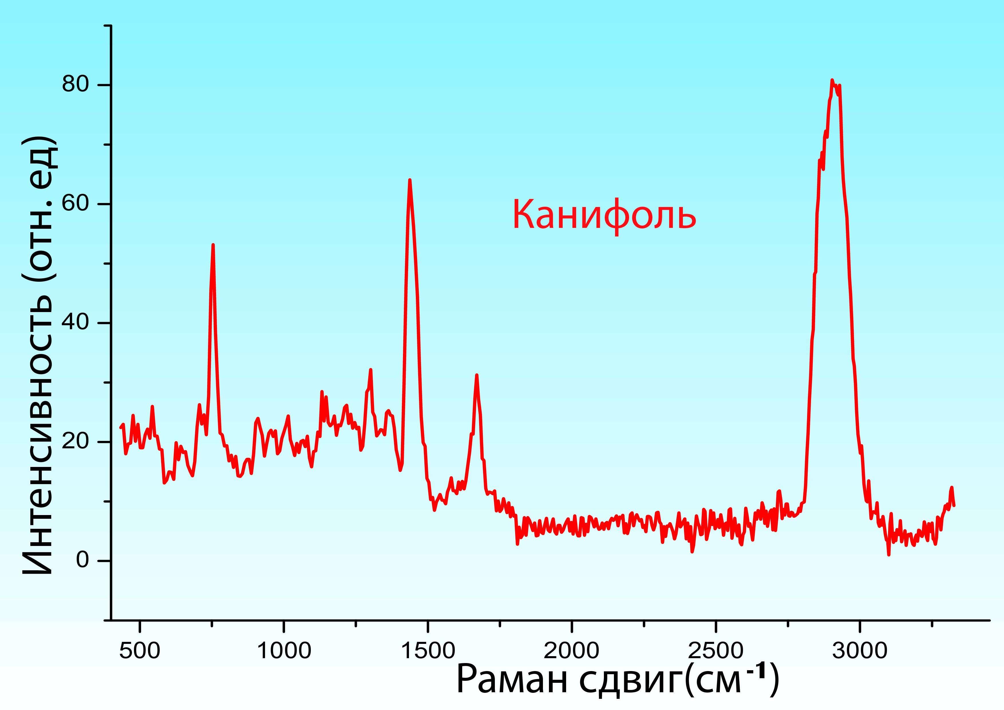 Канифоль_1064