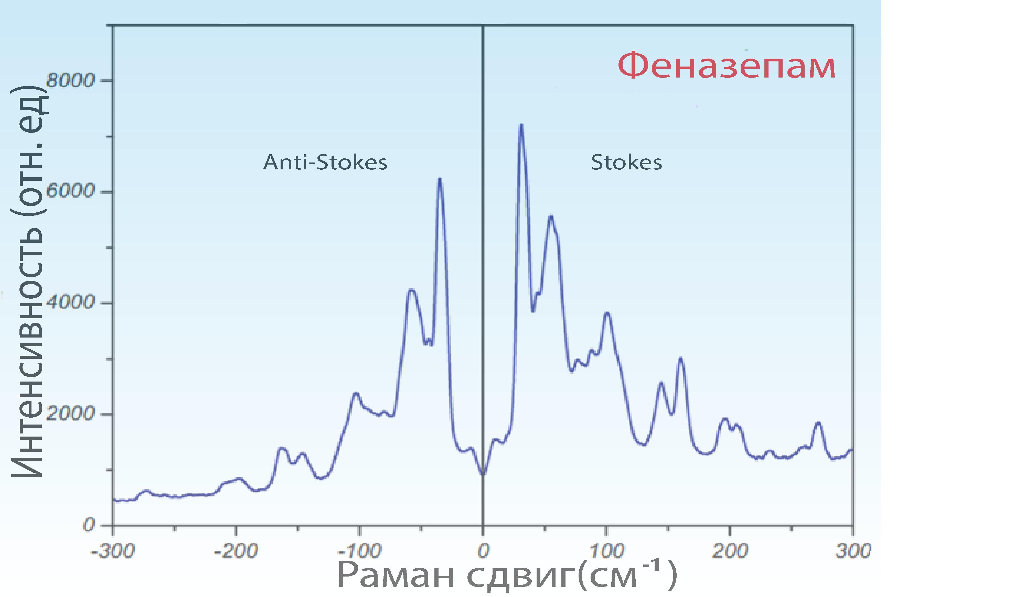 phenazepam