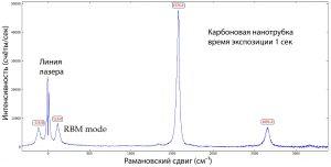 THz-Raman-nanotube