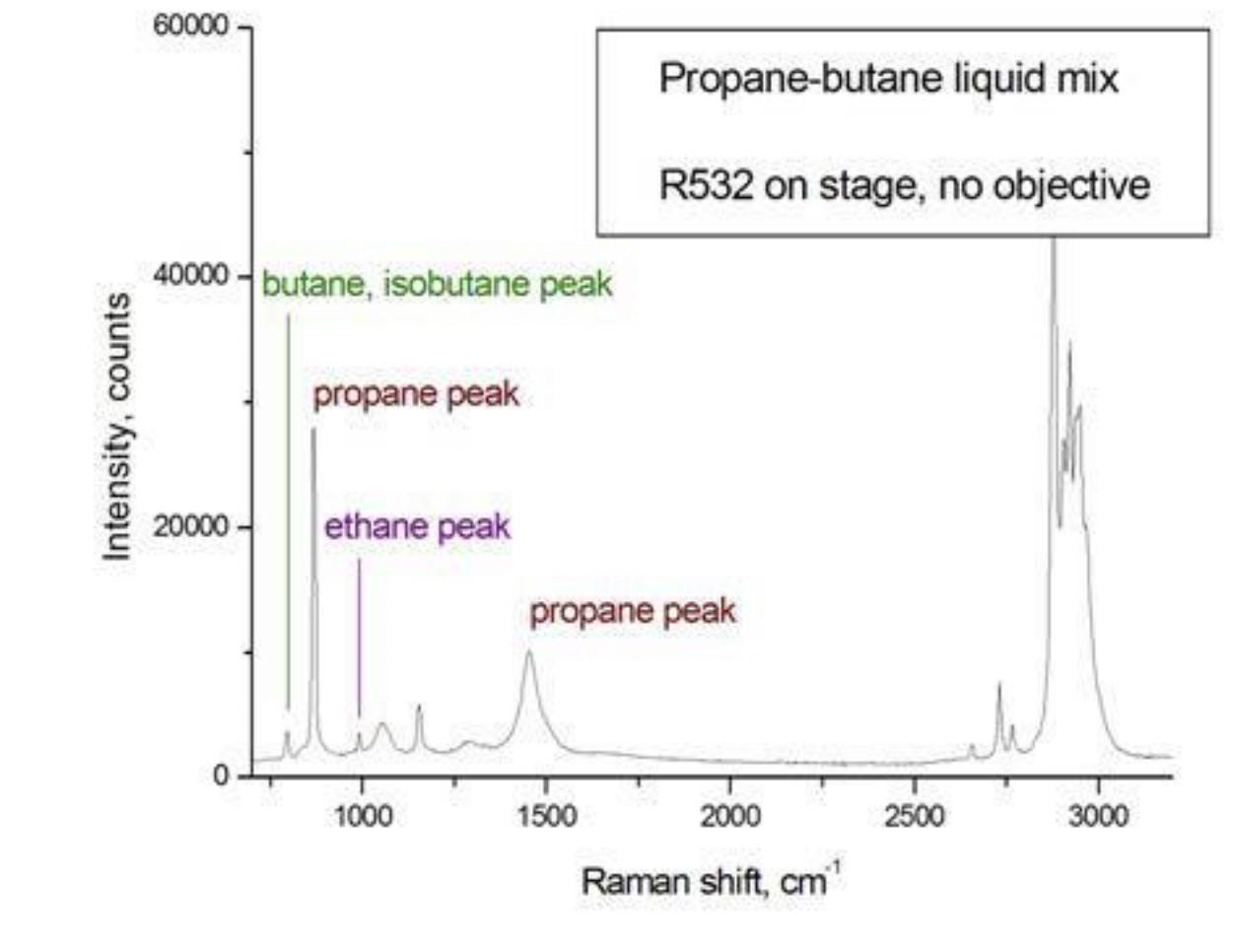 Спектр углеводородов в автомобильном сжиженном газе