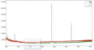 Спектр солей натрия и лития в пламени