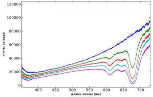 Спектры поглощения окрашенного пластика разной толщины