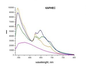 Спектры кариозных зубов