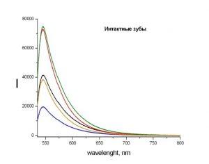 Спектры интактных (нормальных) зубов